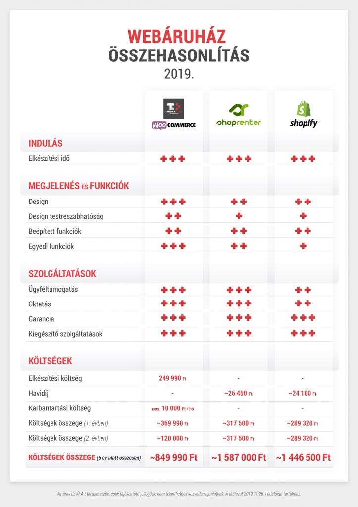 Webáruház összehasonlítás 2019, 2020. Webáruház árak, kínált szolgáltatások, éves költségek. Webáruház készítését vállaljuk Debrecenben és az ország bármely pontján!